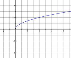 ƒ(x)=√x