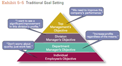 *Exhibit 5-5: Traditional goal setting* goals set by top managers that flow down through the organization and become sub-goals for each organizational area