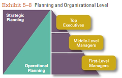 *Exhibit 5-8* shows the relationship between a manager's level in the organization and the type of planning being done.