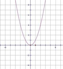 f(x)=x²