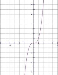 f(x)=x³