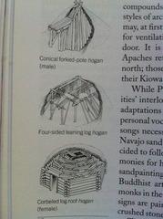Navajo- Hogan types diagram