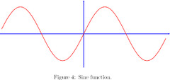 the sine function