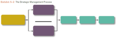 What is the Strategic management process? *Exhibit 5-2*