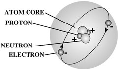 In a basic atom that has 2 protons, 2 neutrons, and 2 electrons what is the charge of the atom?