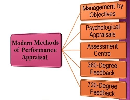 Essay Appraisal Method