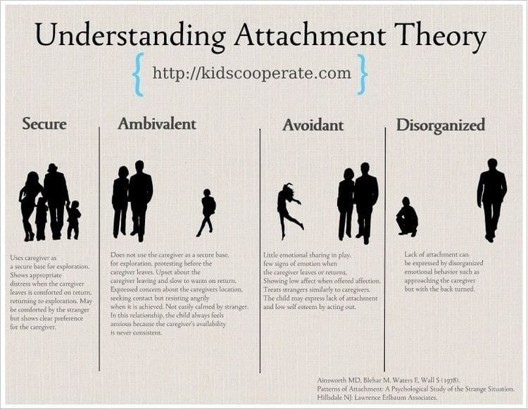 Essays on Attachment Theory