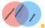 Essays on Authority