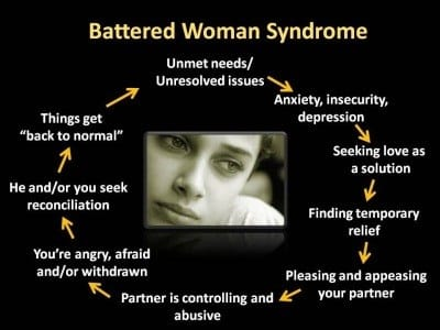 Essays on Battered Woman Syndrome