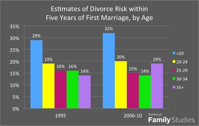Essays on Best Age to Get Married