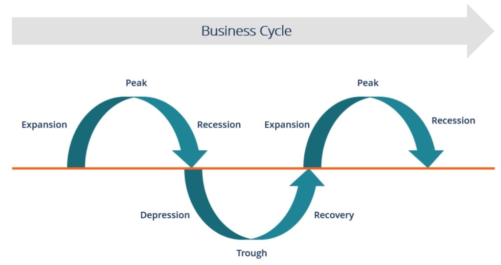 Essays on Business Cycle