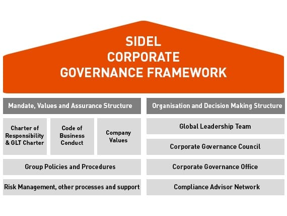 Essays on Corporate Governance