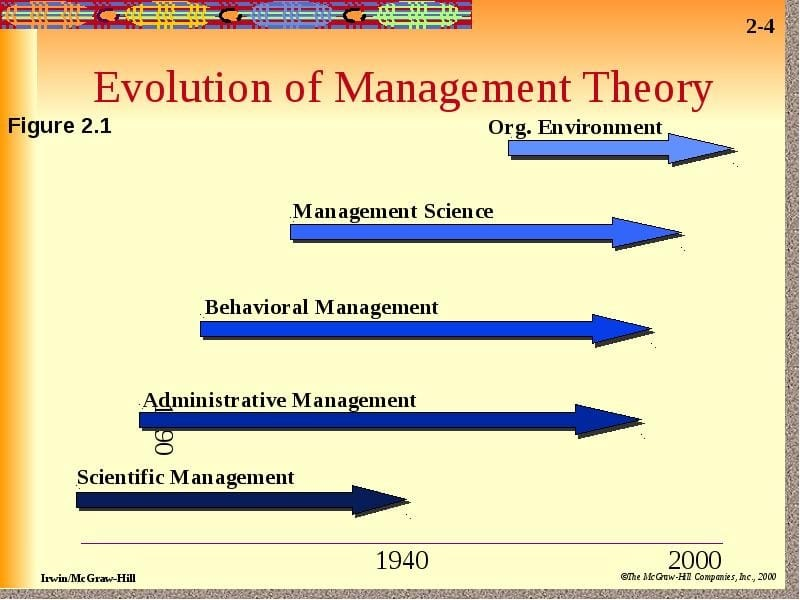 Essays on Evolution Management Theory