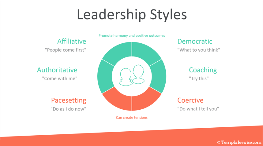 Essay about Leadership Styles