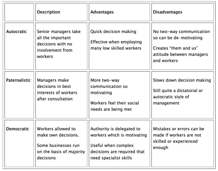 Essay about Management Styles