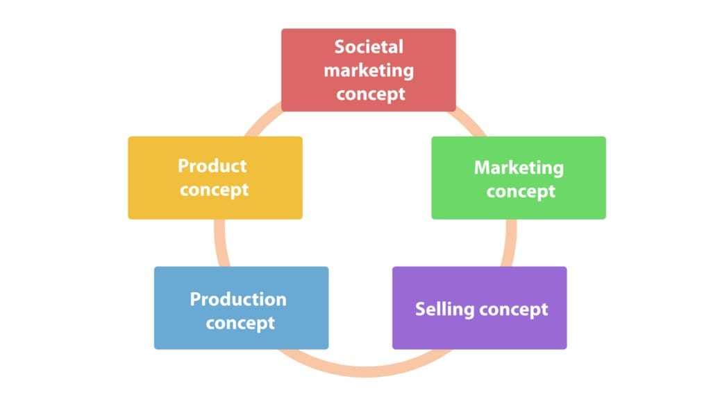 Essay about Marketing Concept