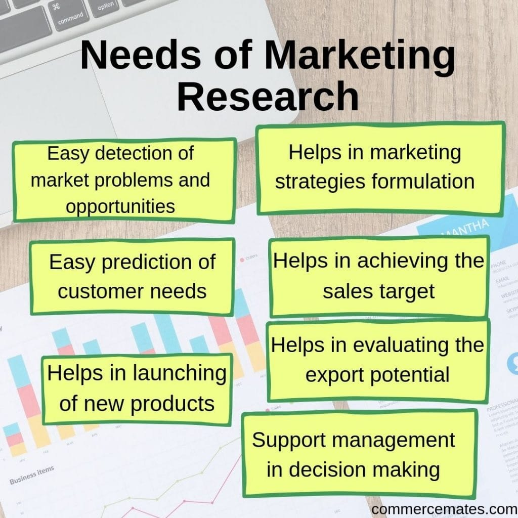 Essay about Marketing Research