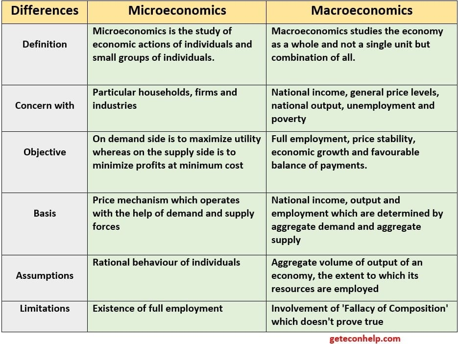 Essays on Microeconomics
