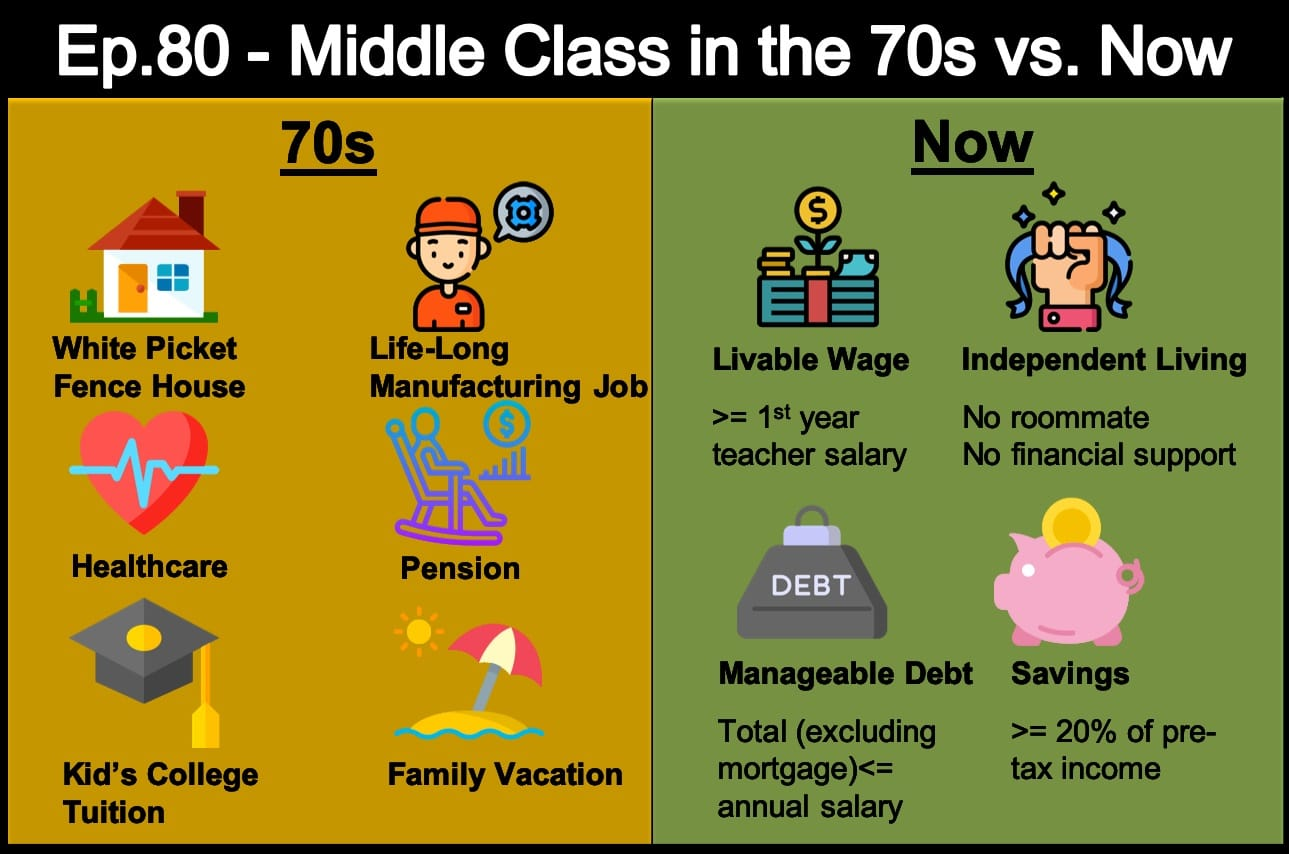 Essays on Middle Class