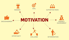 Essays on Motivation