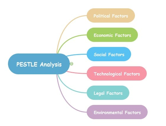 Essay on Pestle Analysis