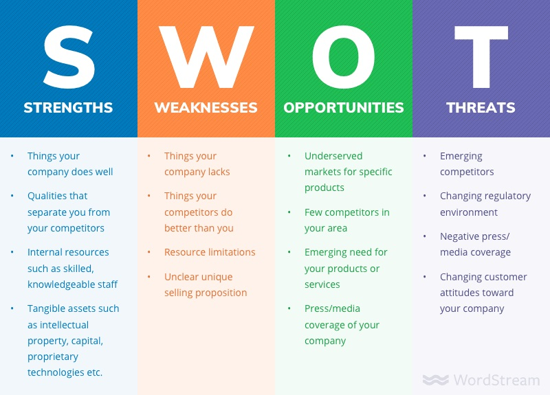 Essay on Swot Analysis